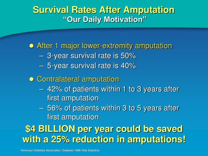 Survival Rates After Amputation
