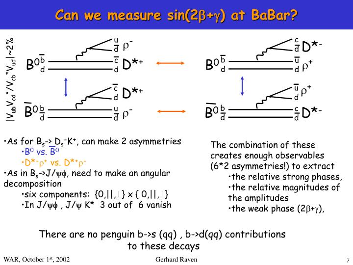 Can we measure sin(2