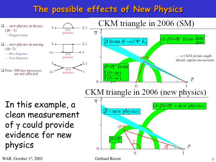 The possible effects of new physics