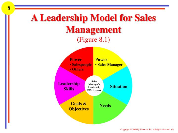 power and leadership management Leadership always involves attempts on the part of a leader to affect the behavior of a follower or followers in a situation power is not equivalent with influence or with initiating change in another person's behavior without regard to the situation in which it occurs.