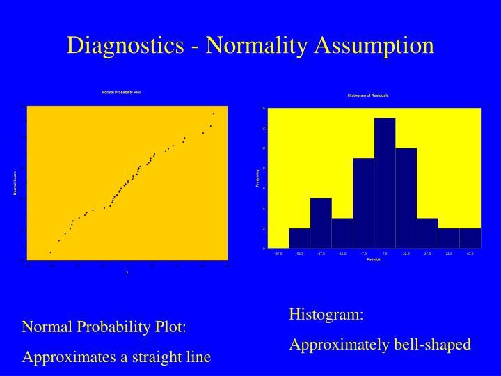 Diagnostics - Normality Assumption