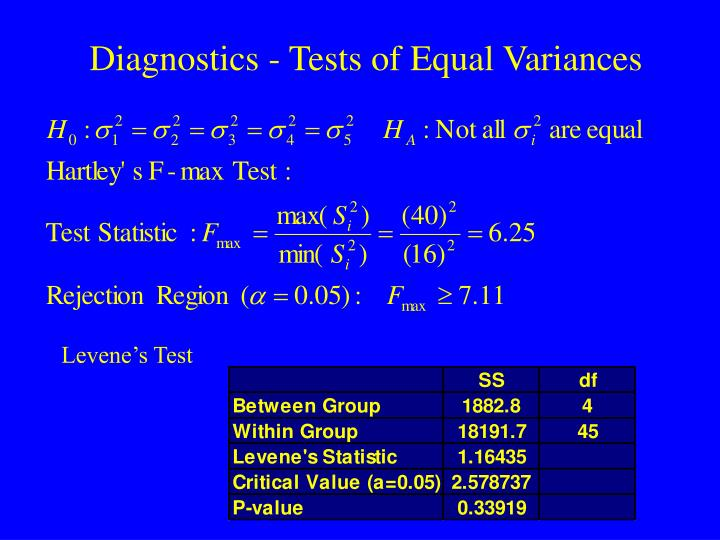Diagnostics - Tests of Equal Variances