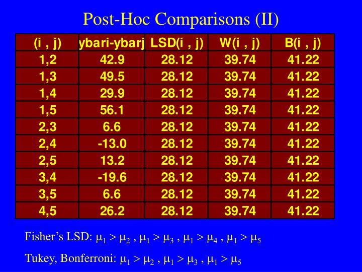 Post-Hoc Comparisons (II)