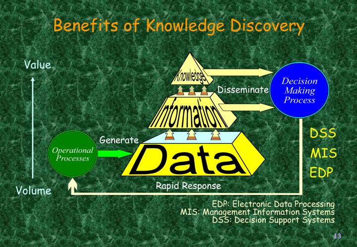 Benefits of Knowledge Discovery