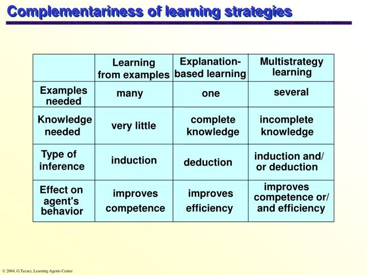 Complementariness of learning strategies