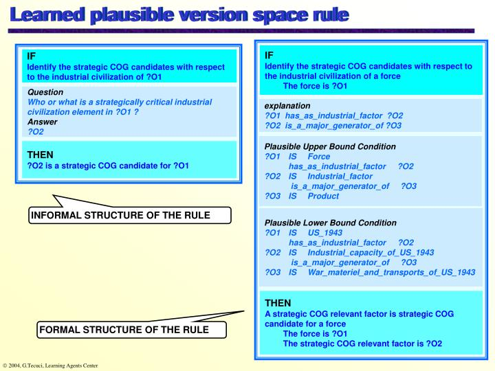 Learned plausible version space rule