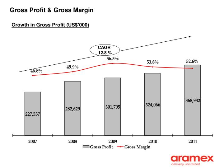 gross profit Verify your ability to calculate gross profit with an interactive quiz and printable worksheet these practice questions will help you study during.