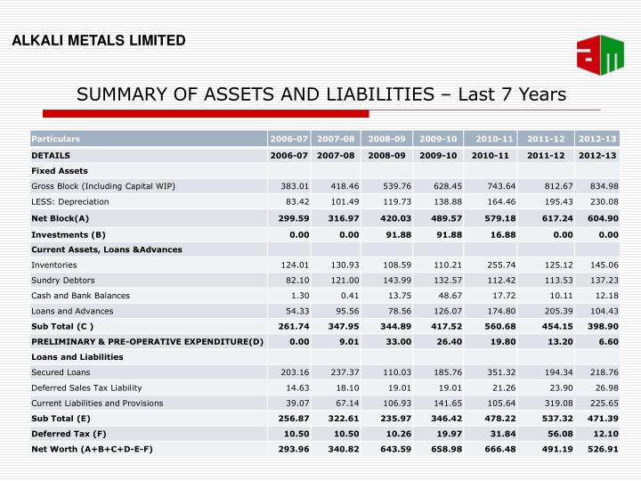 SUMMARY OF ASSETS AND LIABILITIES – Last 7 Years
