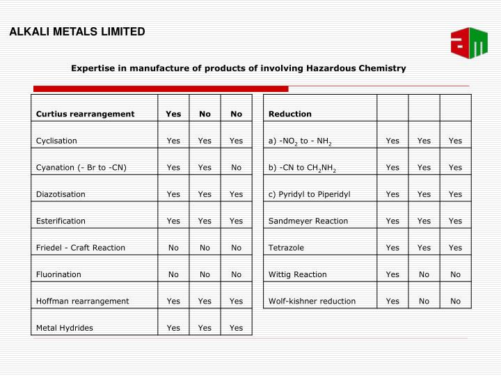 Expertise in manufacture of products of involving Hazardous Chemistry