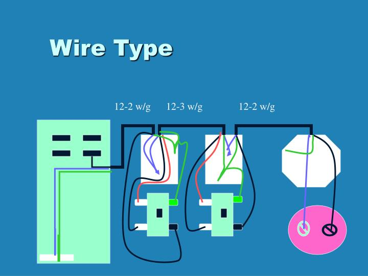 PPT - Electrical Wiring PowerPoint Presentation - ID:2939987