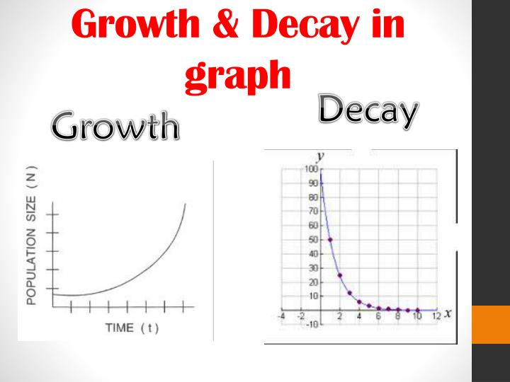 Growth & Decay in graph