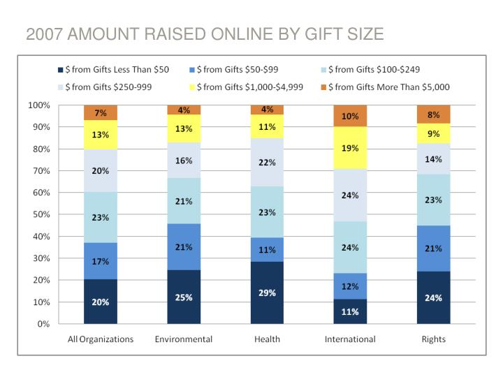 2007 AMOUNT RAISED ONLINE BY GIFT SIZE
