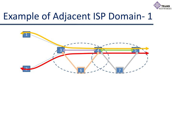 Example of adjacent isp domain 1