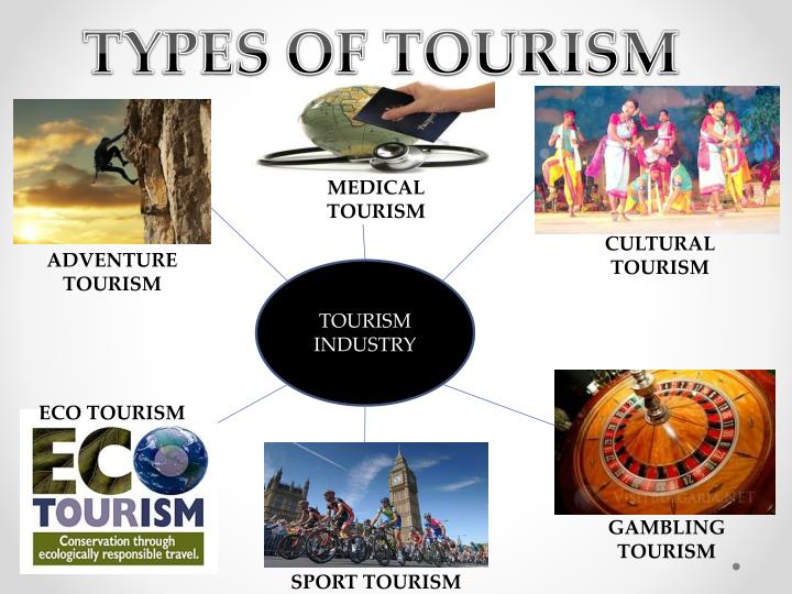 New Products And Services In Travel And Tourism