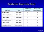 demarche supercycle study