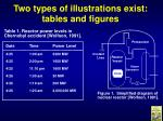two types of illustrations exist tables and figures