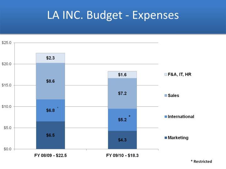 LA INC. Budget