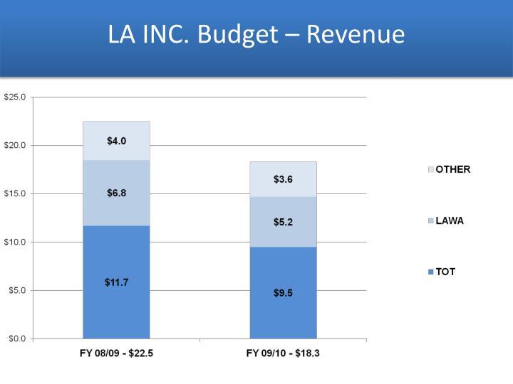 LA INC. Budget – Revenue