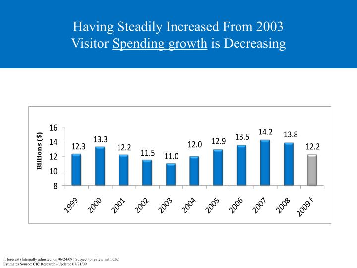LA Visitor Spending by Category