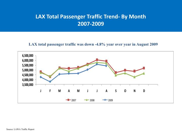 LAX Total Passenger Traffic Trend- By Month
