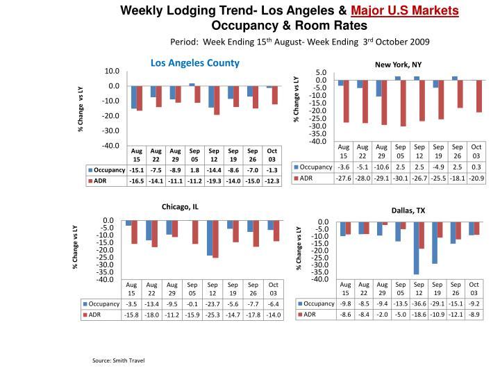 Weekly Lodging Trend- Los Angeles &