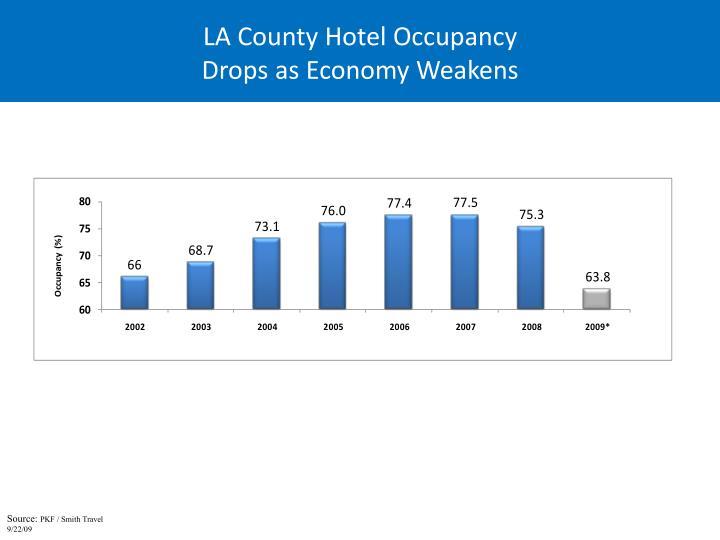 LA County Hotel Occupancy
