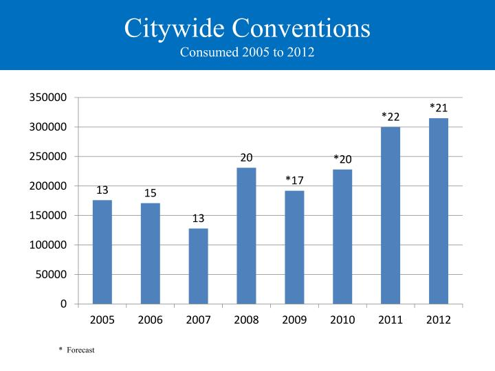 Citywide Conventions
