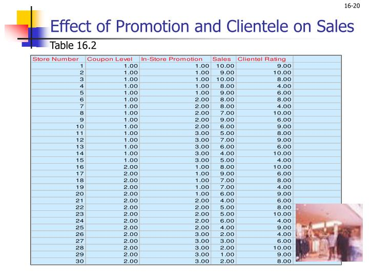 Effect of Promotion and Clientele on Sales