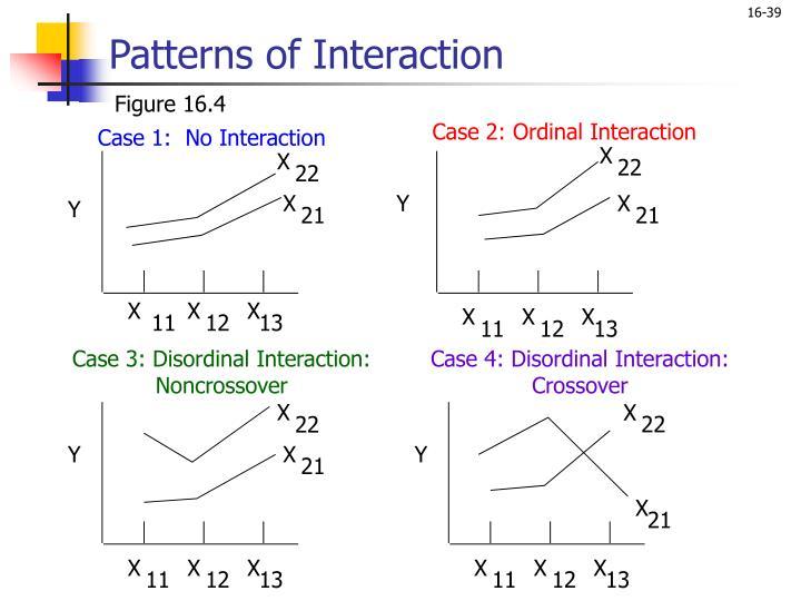 Case 2: Ordinal Interaction