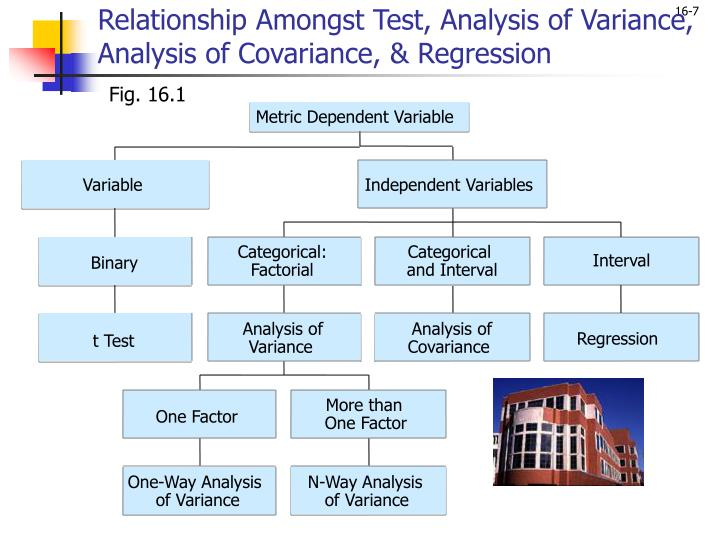 Relationship Amongst Test, Analysis of Variance, Analysis of Covariance, & Regression