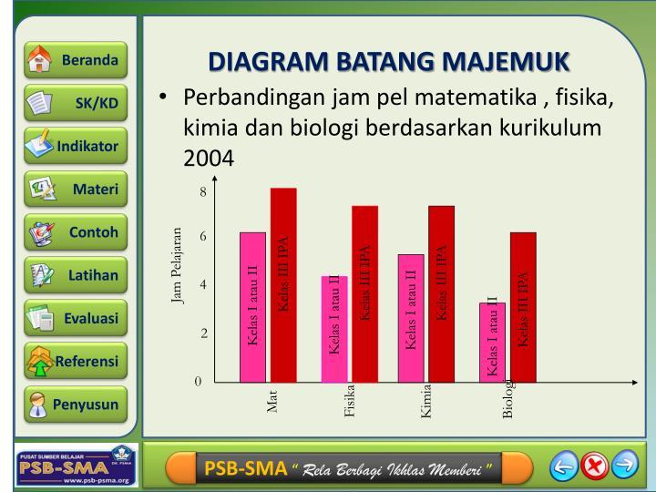 Contoh Soal Diagram Batang
