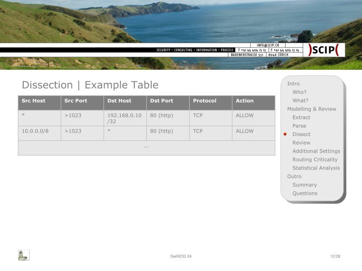 Dissection | Example Table
