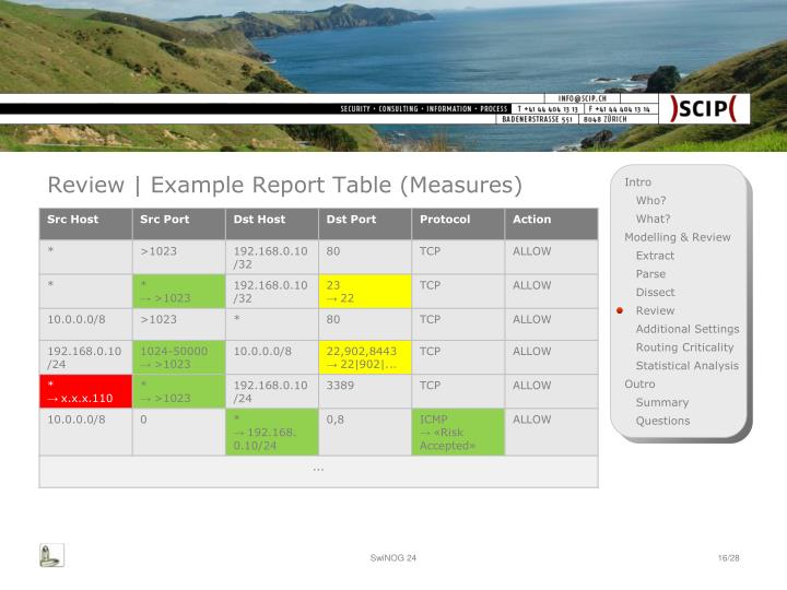 Review | Example Report Table (Measures)