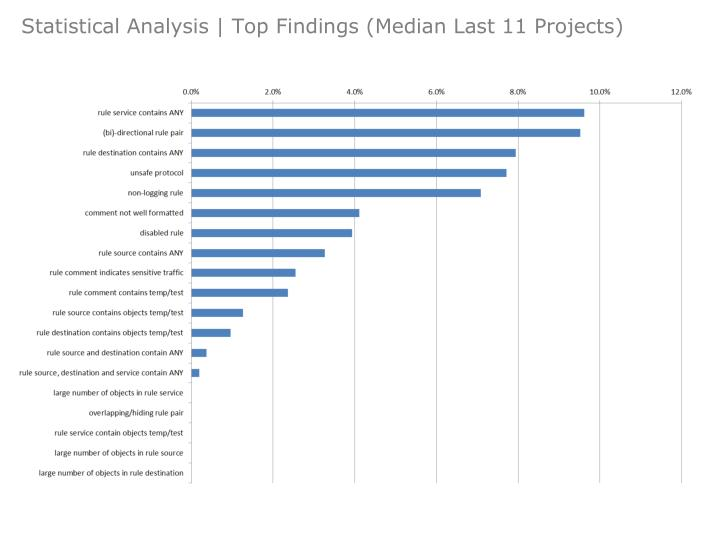 Statistical Analysis | Top Findings (Median Last 11 Projects)