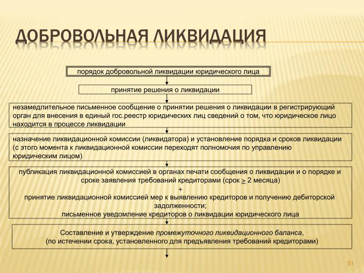 Ликвидация образовательной организации пошаговая инструкция