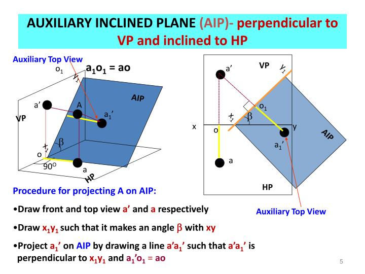 AUXILIARY INCLINED PLANE