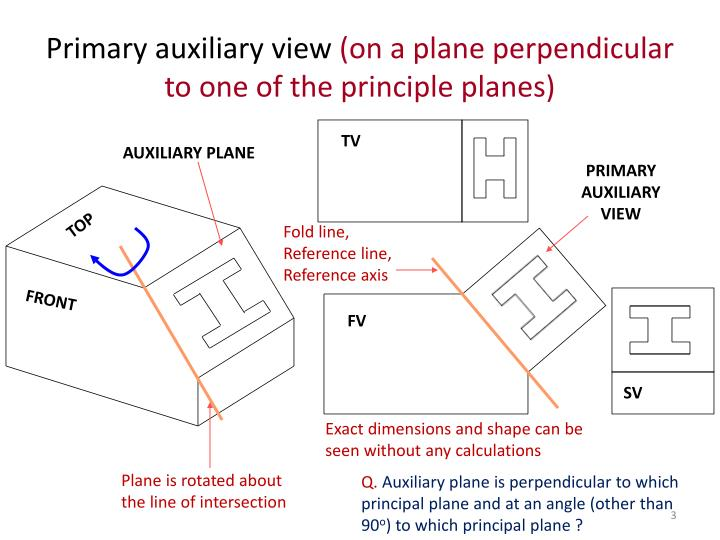 Primary auxiliary view on a plane perpendicular to one of the principle planes