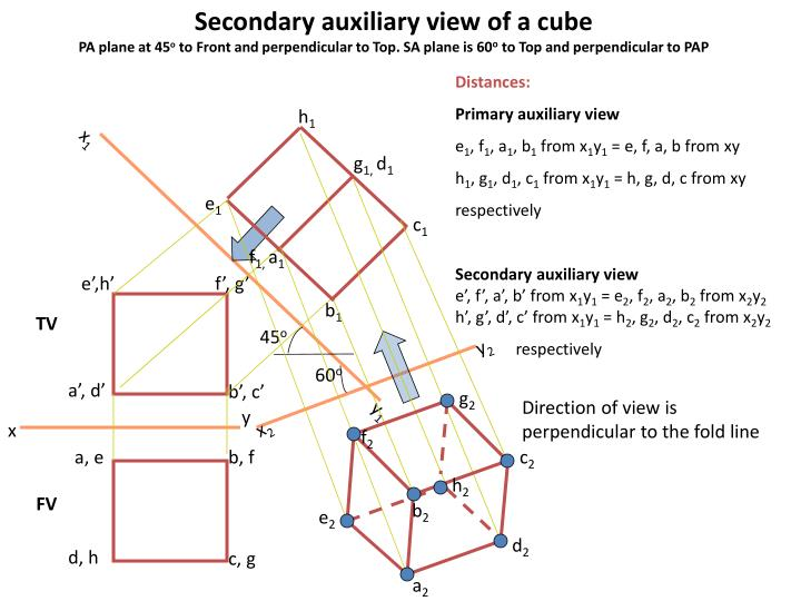 Secondary auxiliary view of a cube