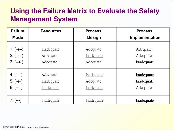 Using the Failure Matrix to Evaluate the Safety Management System