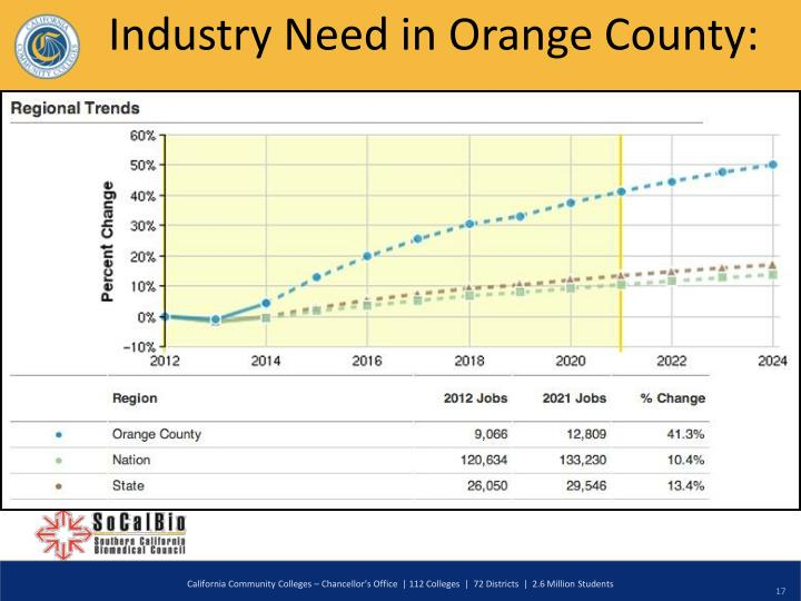 Industry Need in Orange County: