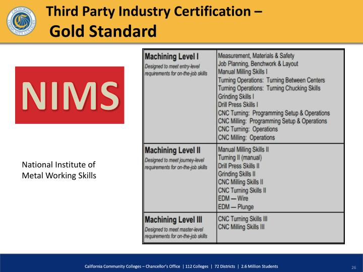 Third Party Industry Certification –
