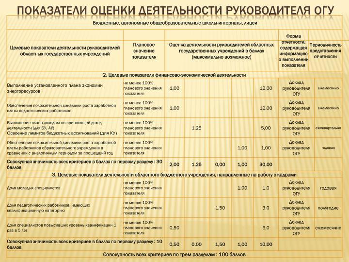 Показатели оценки деятельности руководителя