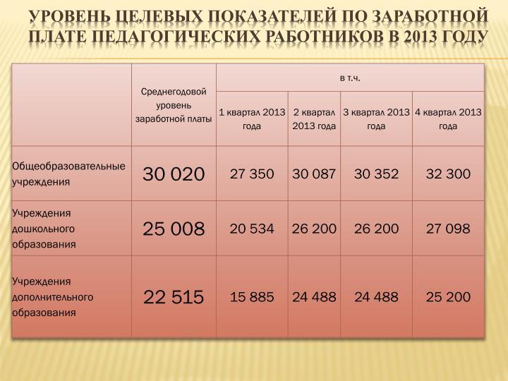 Уровень целевых показателей по заработной плате педагогических работников в 2013 году
