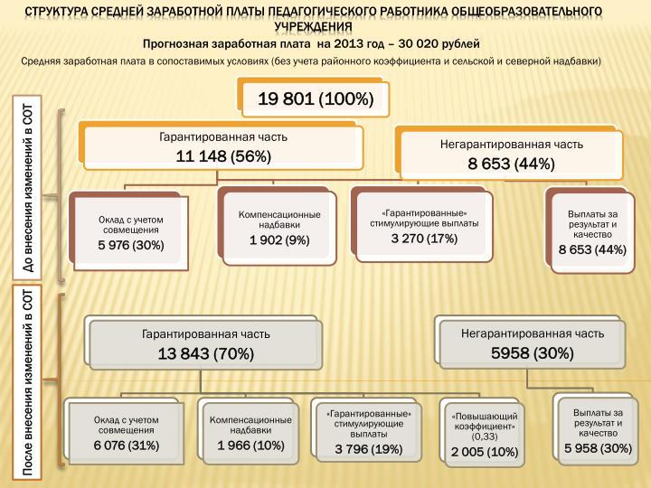 Прогнозная заработная плата  на 2013 год – 30 020 рублей
