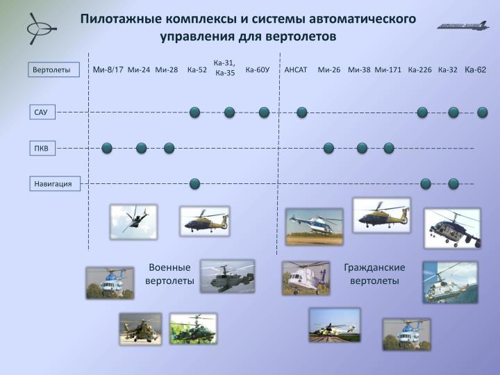 Пилотажные комплексы и системы автоматического управления для вертолетов