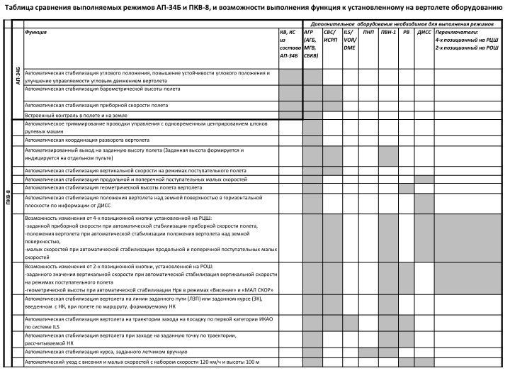 Таблица сравнения выполняемых режимов АП-34Б и ПКВ-8, и возможности выполнения функция к установленному на вертолете оборудованию