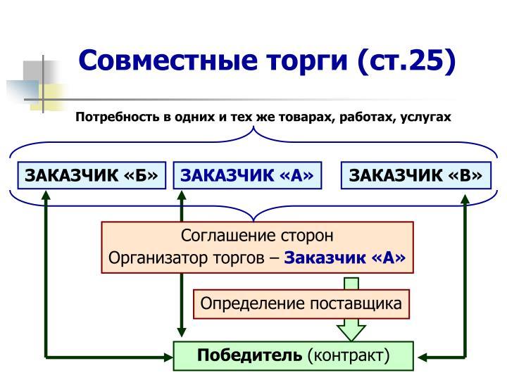 Совместные торги (ст.25)