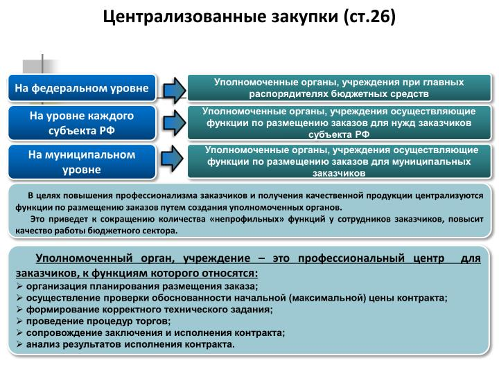 Централизованные закупки (ст.26)