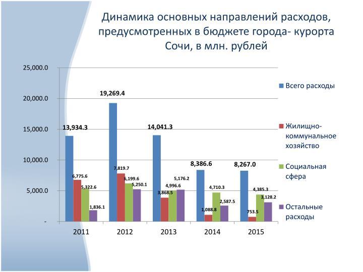 Динамика основных направлений расходов, предусмотренных в бюджете города- курорта Сочи, в млн. рублей