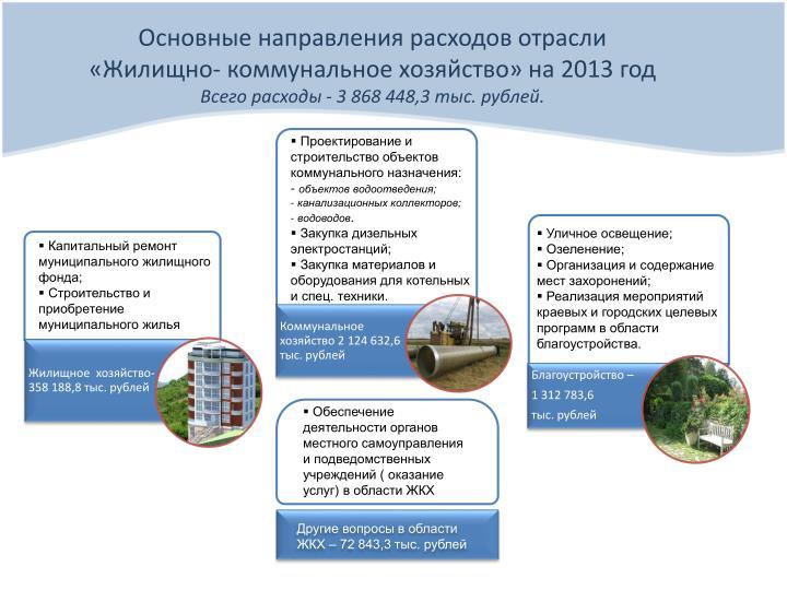 Основные направления расходов отрасли                   «